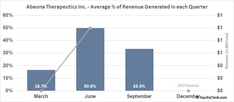 Abeona Therapeutics Inc. (NASD:ABEO) Revenue Seasonality