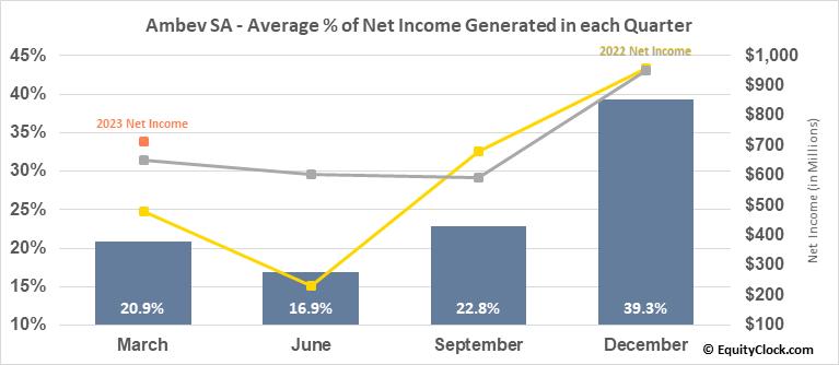 Ambev SA (NYSE:ABEV) Net Income Seasonality
