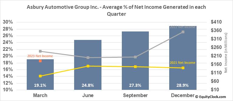 Asbury Automotive Group Inc. (NYSE:ABG) Net Income Seasonality