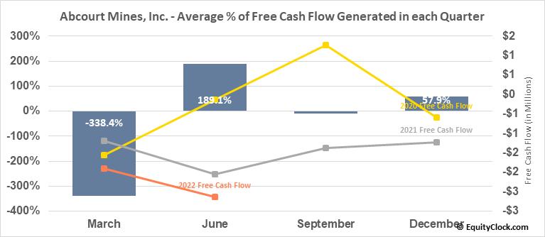 Abcourt Mines, Inc. (TSXV:ABI.V) Free Cash Flow Seasonality