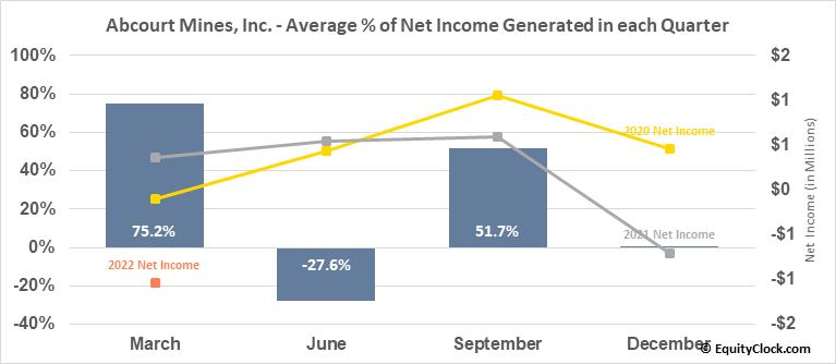 Abcourt Mines, Inc. (TSXV:ABI.V) Net Income Seasonality