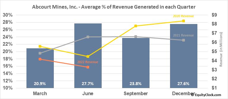 Abcourt Mines, Inc. (TSXV:ABI.V) Revenue Seasonality