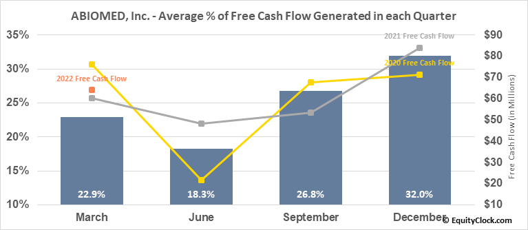 ABIOMED, Inc. (NASD:ABMD) Free Cash Flow Seasonality