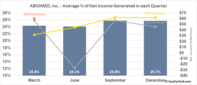 ABIOMED, Inc. (NASD:ABMD) Net Income Seasonality