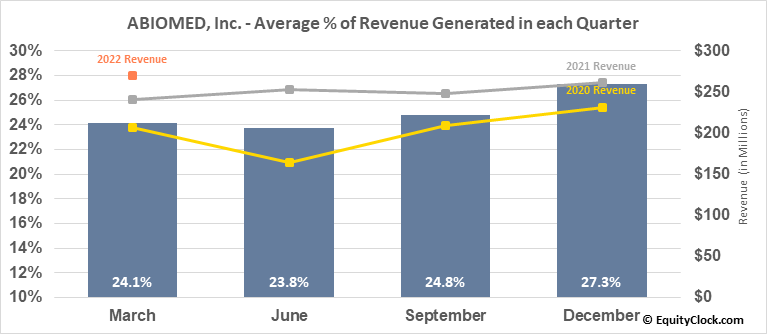 ABIOMED, Inc. (NASD:ABMD) Revenue Seasonality