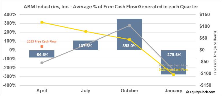 ABM Industries, Inc. (NYSE:ABM) Free Cash Flow Seasonality