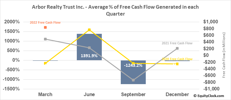 Arbor Realty Trust Inc. (NYSE:ABR) Free Cash Flow Seasonality