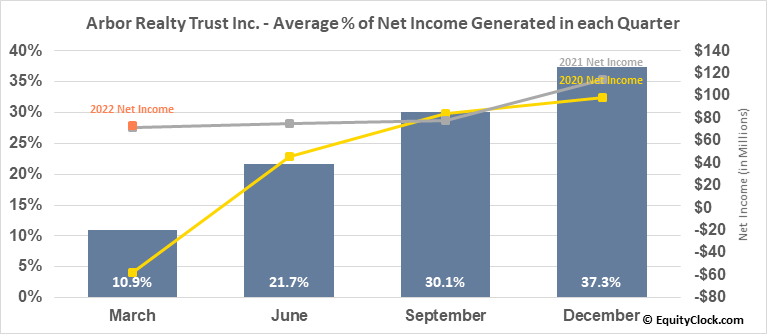 Arbor Realty Trust Inc. (NYSE:ABR) Net Income Seasonality