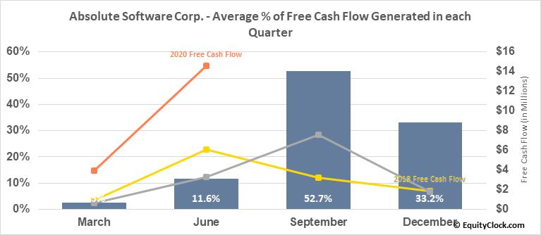Absolute Software Corp. (TSE:ABT.TO) Free Cash Flow Seasonality