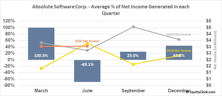 Absolute Software Corp. (TSE:ABT.TO) Net Income Seasonality