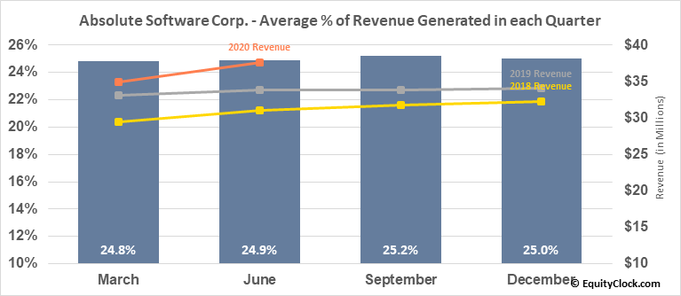 Absolute Software Corp. (TSE:ABT.TO) Revenue Seasonality