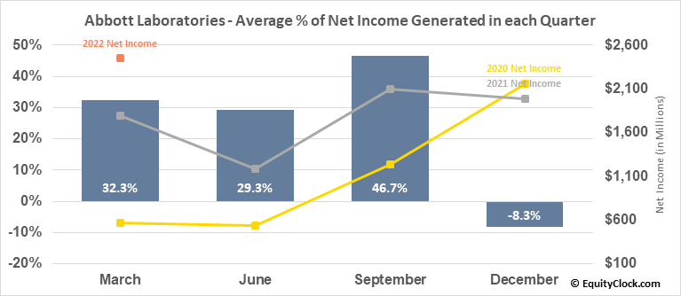 Abbott Laboratories (NYSE:ABT) Net Income Seasonality