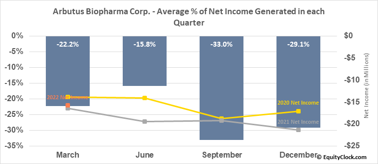 Arbutus Biopharma Corp. (NASD:ABUS) Net Income Seasonality