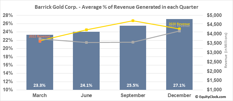 Barrick Gold Corp. (TSE:ABX.TO) Revenue Seasonality