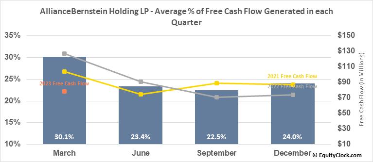 AllianceBernstein Holding LP (NYSE:AB) Free Cash Flow Seasonality