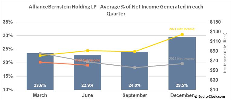 AllianceBernstein Holding LP (NYSE:AB) Net Income Seasonality