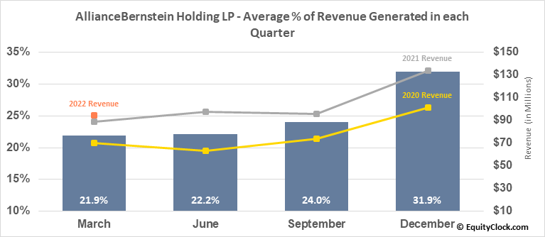 AllianceBernstein Holding LP (NYSE:AB) Revenue Seasonality