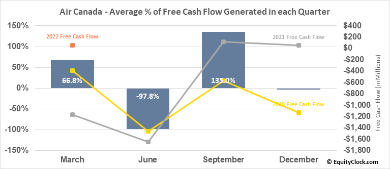 Air Canada (TSE:AC.TO) Free Cash Flow Seasonality