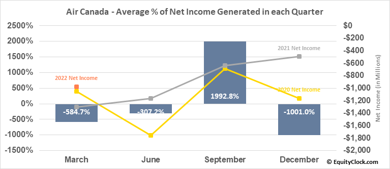 Air Canada (TSE:AC.TO) Net Income Seasonality