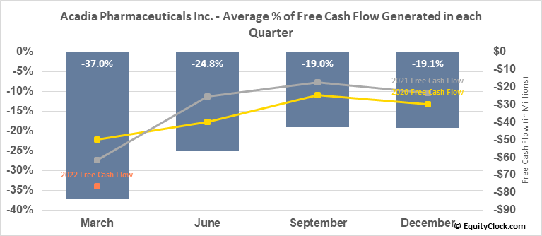 Acadia Pharmaceuticals Inc. (NASD:ACAD) Free Cash Flow Seasonality