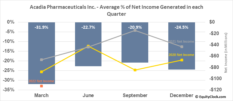 Acadia Pharmaceuticals Inc. (NASD:ACAD) Net Income Seasonality