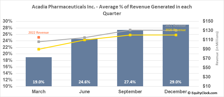 Acadia Pharmaceuticals Inc. (NASD:ACAD) Revenue Seasonality