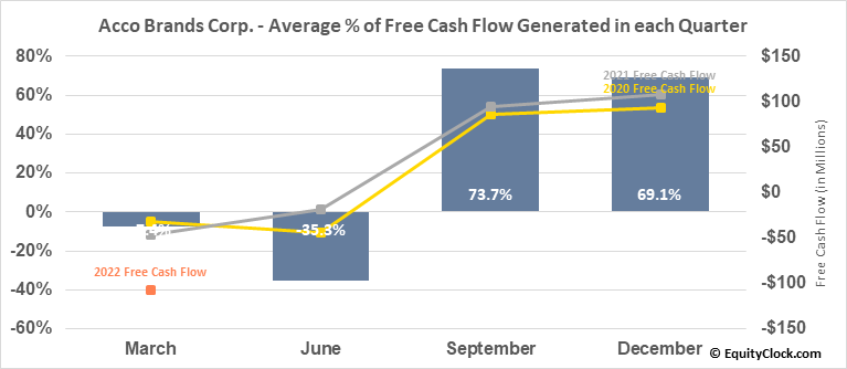 Acco Brands Corp. (NYSE:ACCO) Free Cash Flow Seasonality