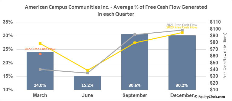 American Campus Communities Inc. (NYSE:ACC) Free Cash Flow Seasonality