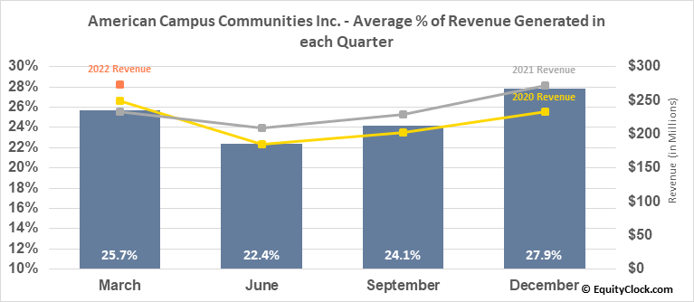 American Campus Communities Inc. (NYSE:ACC) Revenue Seasonality