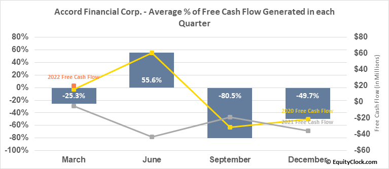 Accord Financial Corp. (TSE:ACD.TO) Free Cash Flow Seasonality