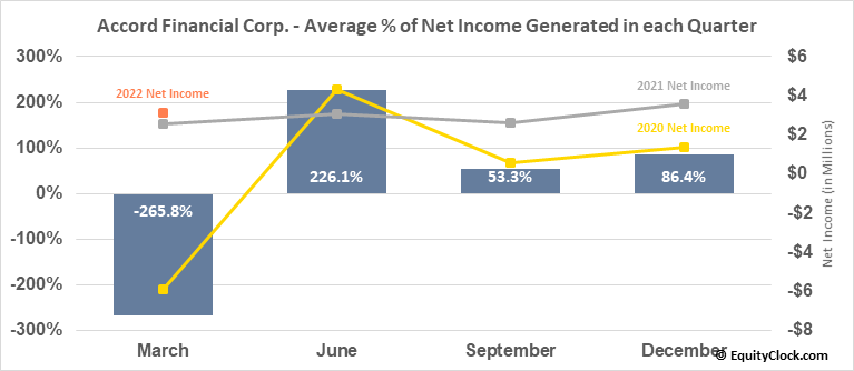 Accord Financial Corp. (TSE:ACD.TO) Net Income Seasonality
