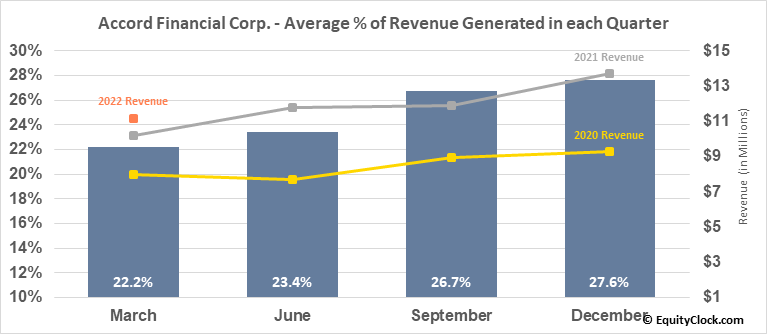 Accord Financial Corp. (TSE:ACD.TO) Revenue Seasonality