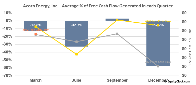 Acorn Energy, Inc. (OTCMKT:ACFN) Free Cash Flow Seasonality