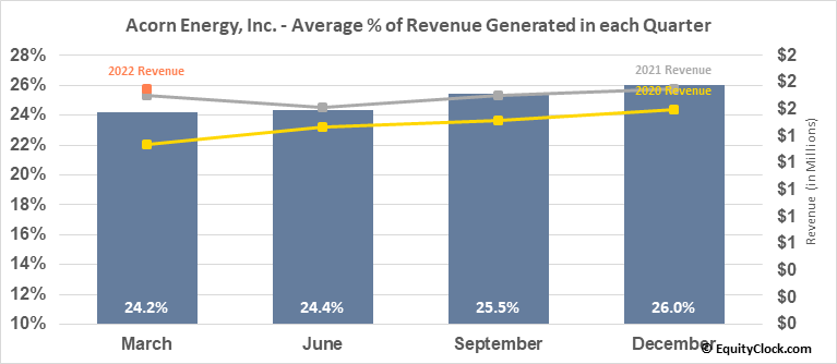 Acorn Energy, Inc. (OTCMKT:ACFN) Revenue Seasonality