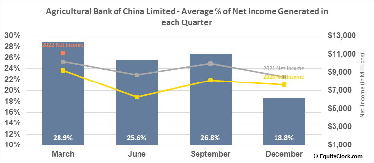 Agricultural Bank of China Limited (OTCMKT:ACGBY) Net Income Seasonality