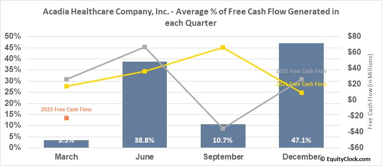 Acadia Healthcare Company, Inc. (NASD:ACHC) Free Cash Flow Seasonality