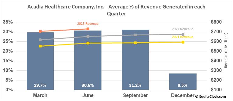 Acadia Healthcare Company, Inc. (NASD:ACHC) Revenue Seasonality