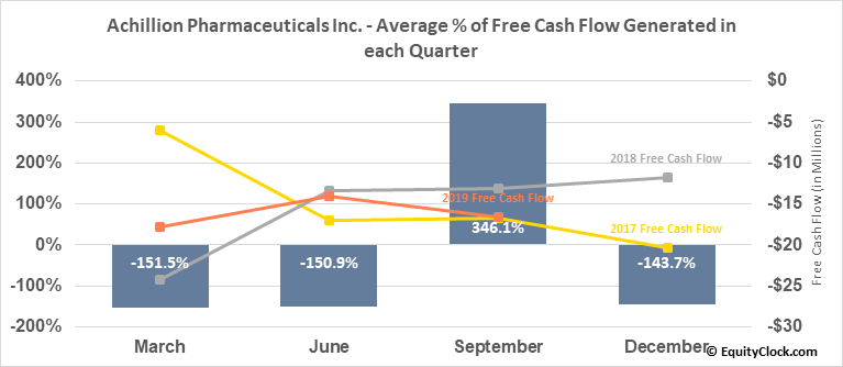 Achillion Pharmaceuticals Inc. (NASD:ACHN) Free Cash Flow Seasonality