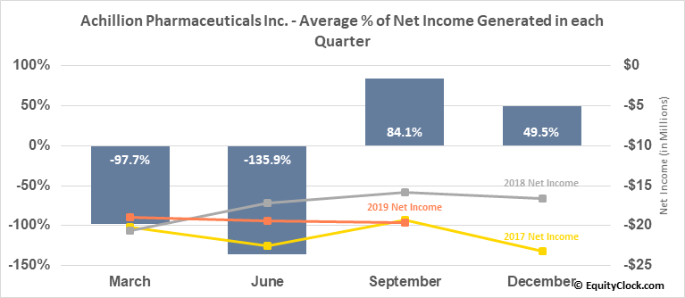 Achillion Pharmaceuticals Inc. (NASD:ACHN) Net Income Seasonality