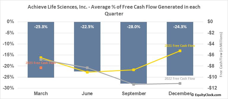 Achieve Life Sciences, Inc. (NASD:ACHV) Free Cash Flow Seasonality