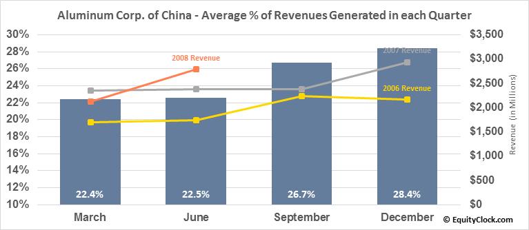 Aluminum Corp. of China (NYSE:ACH) Revenue Seasonality