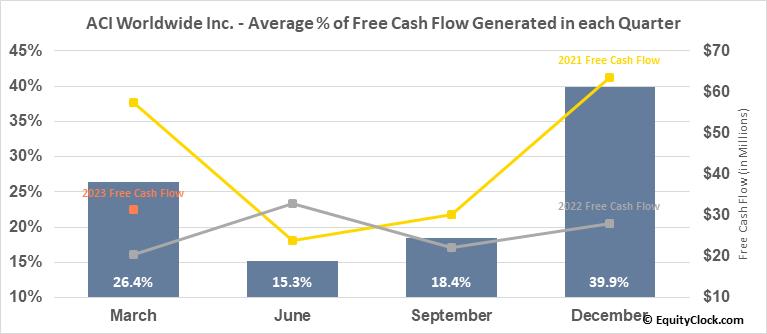 ACI Worldwide Inc. (NASD:ACIW) Free Cash Flow Seasonality