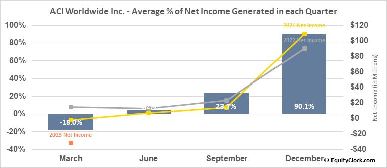 ACI Worldwide Inc. (NASD:ACIW) Net Income Seasonality