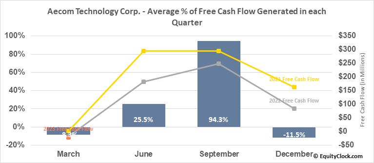 Aecom Technology Corp. (NYSE:ACM) Free Cash Flow Seasonality