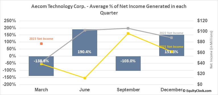 Aecom Technology Corp. (NYSE:ACM) Net Income Seasonality