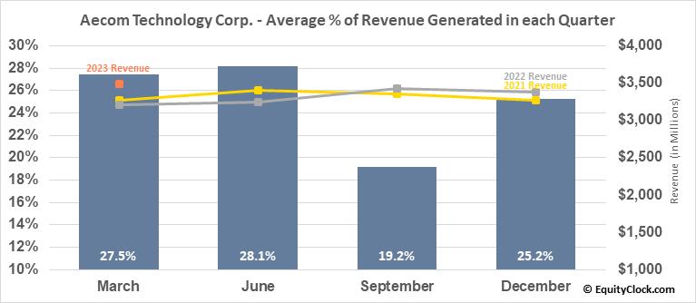 Aecom Technology Corp. (NYSE:ACM) Revenue Seasonality