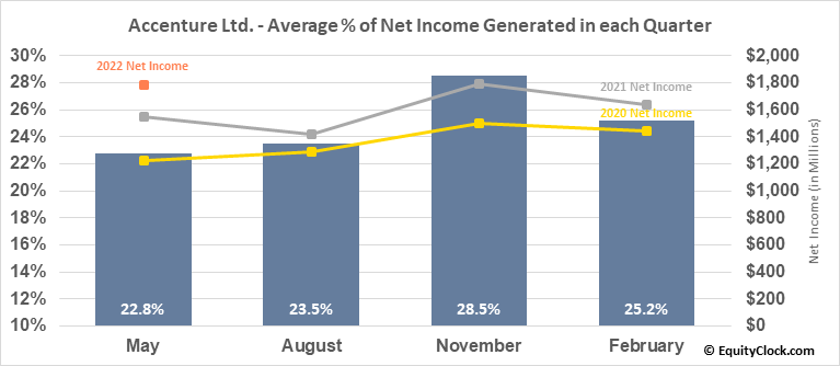 Accenture Ltd. (NYSE:ACN) Net Income Seasonality