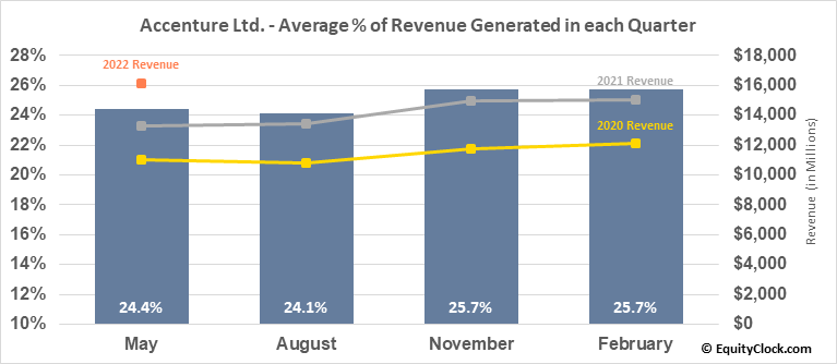 Accenture Ltd. (NYSE:ACN) Revenue Seasonality
