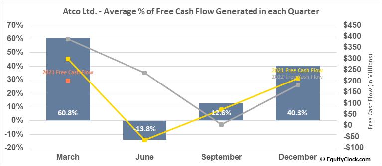 Atco Ltd. (TSE:ACO/X.TO) Free Cash Flow Seasonality
