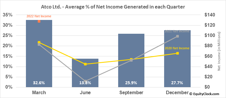 Atco Ltd. (TSE:ACO/X.TO) Net Income Seasonality